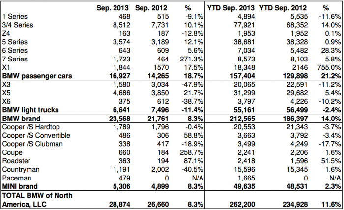 September MINI vs BMW Sales and Year To Sales Comparison
