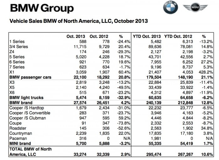 131101_BMW_Group_US_Sales_Chart_October_2013