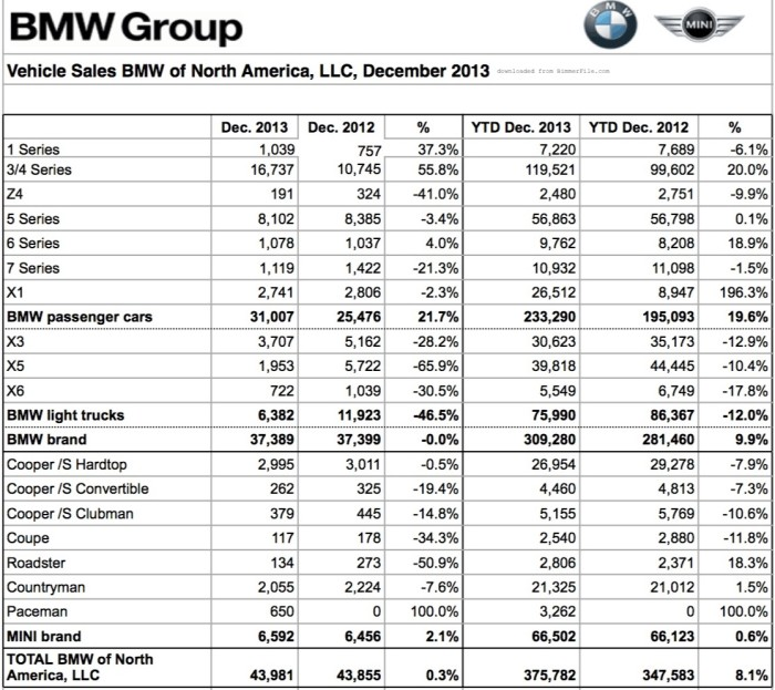 BMW_Group_US_Sales_Chart_December_2013