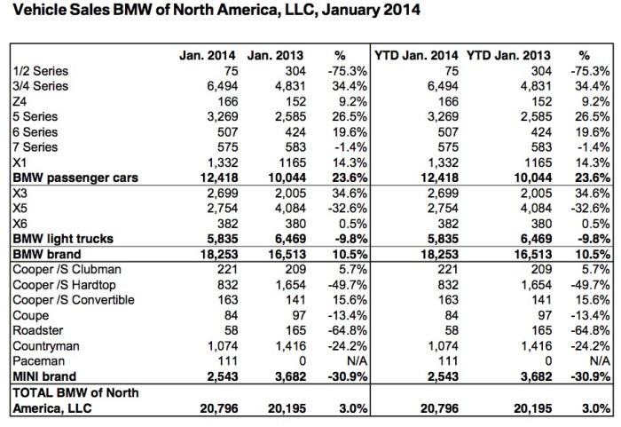 140203_BMW_Group_US_Sales_Chart_January_2014