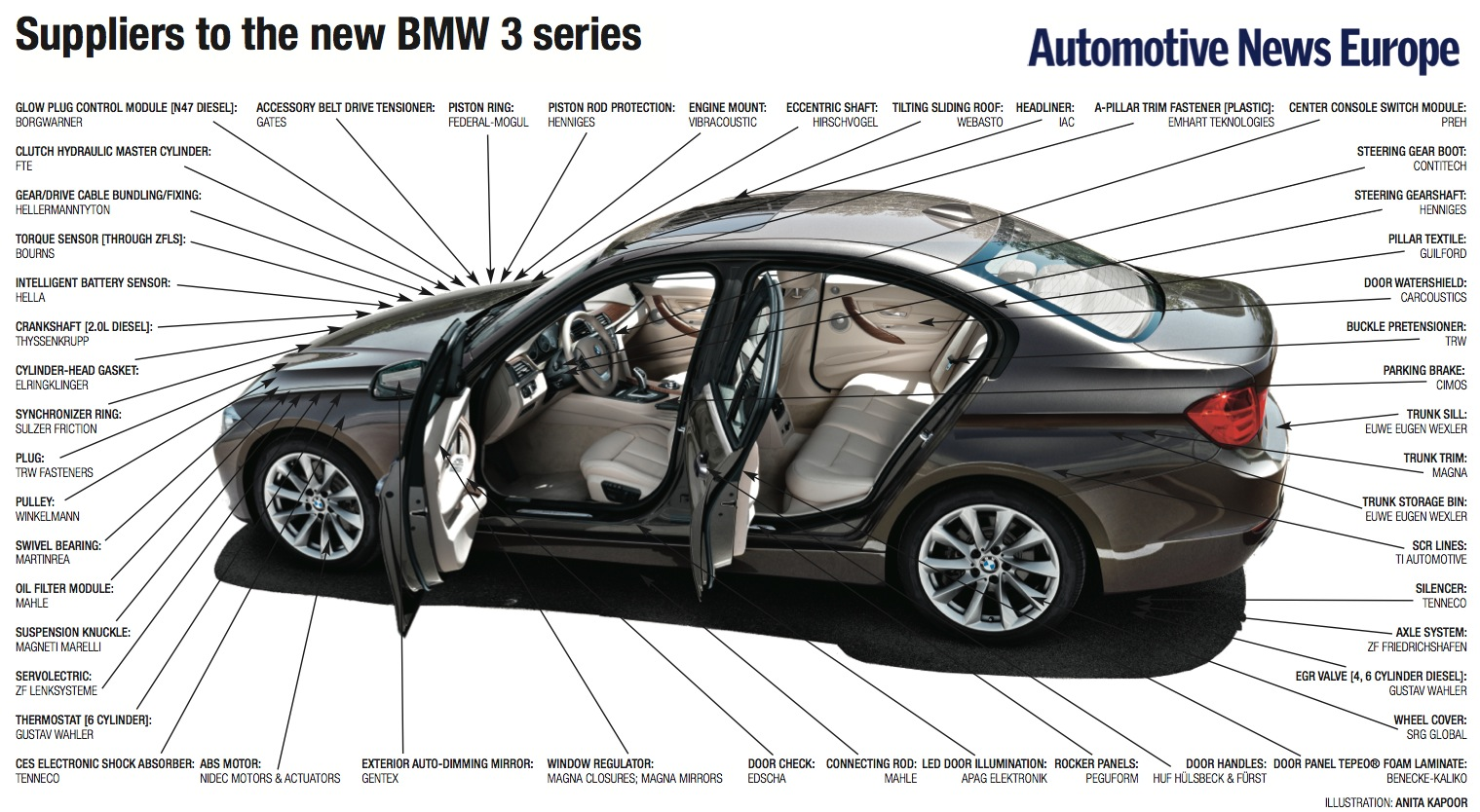 The Automotive Suppliers that Make up the BMW 3 & 4 Series ...