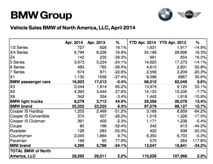 140501_BMW_Group_US_Sales_Chart_April_2014