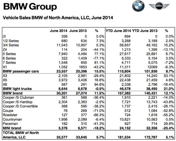 140701_BMW_Group_US_Sales_Chart_2014_June