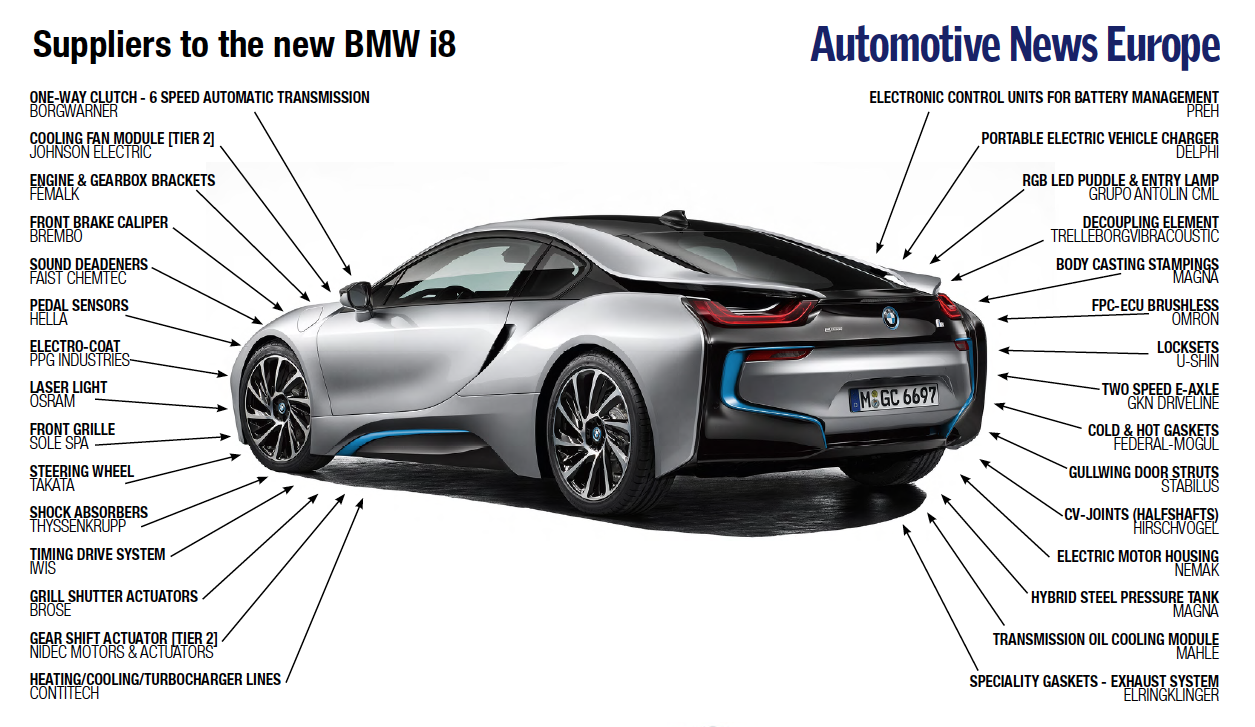 A Look At The Suppliers For The Bmw I8 Bimmerfile
