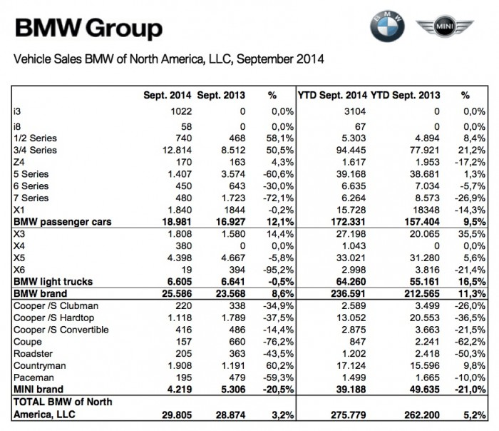 20141001_BMW_Group_US_Sales_Chart_updated
