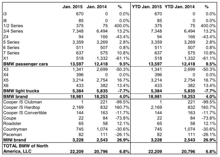 bmw january sales