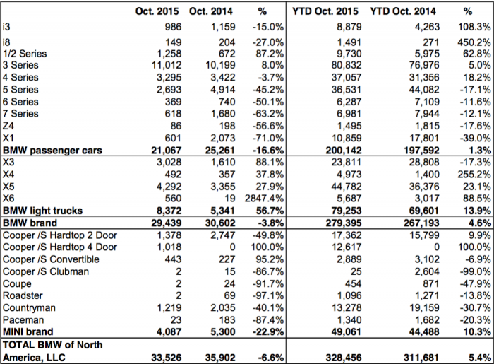 BMW Oct 2015 Sales