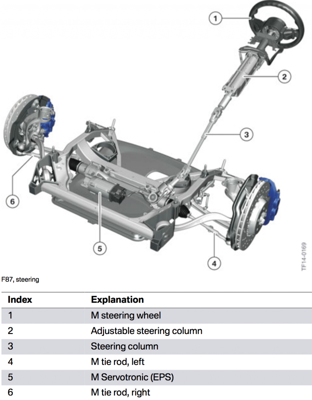Bimmerfile Technical Report The Bmw M2 Servotronic Wiring Diagram Given Bmws Need To Reduce Emissions Every Way It Can Features A Rack And Pinion Steering With Electrical Assistance M Based