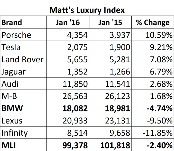 The MLI is comprised of higher end brands that all chase the same customer dollars. Data compiled by the Author.