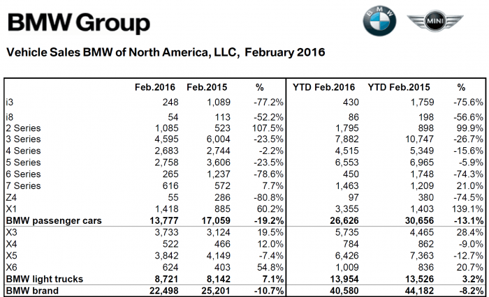 BMW_NA_Feb_2016_Sales_Numbers