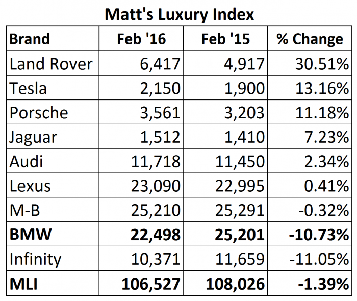 Matt's Luxury Index for Feb 2016. Not really good news for BMW USA. BMW underperformed the index average, as well as it's two main competitors M-B and Lexus.