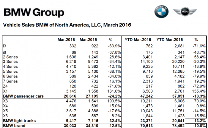 BMW_NA_Mar_2016_Sales_Numbers