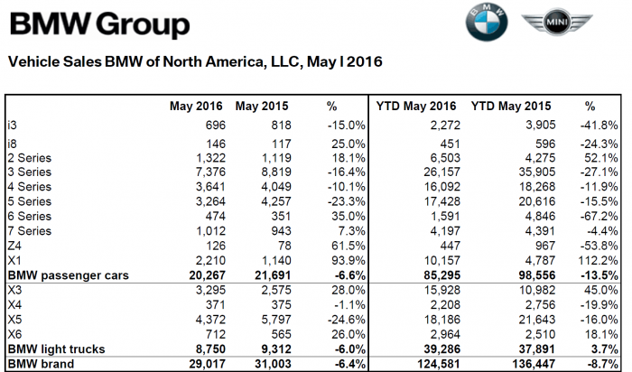 BMW_NA_May_2016_Sales_Numbers