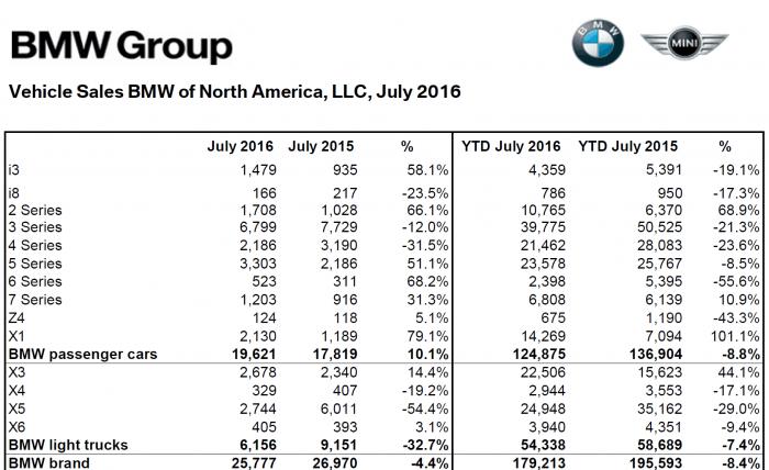 BMW_NA_July_2016_Sales_Numbers