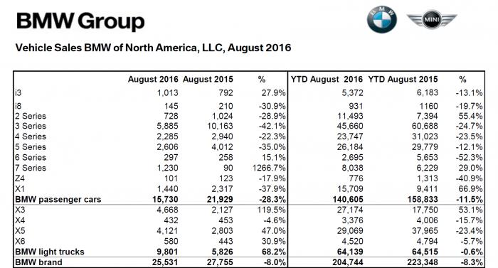BMW_NA_August_2016_Sales_Numbers
