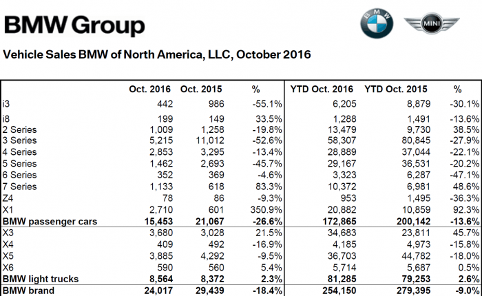 bmw_na_oct_2016_sales_numbers