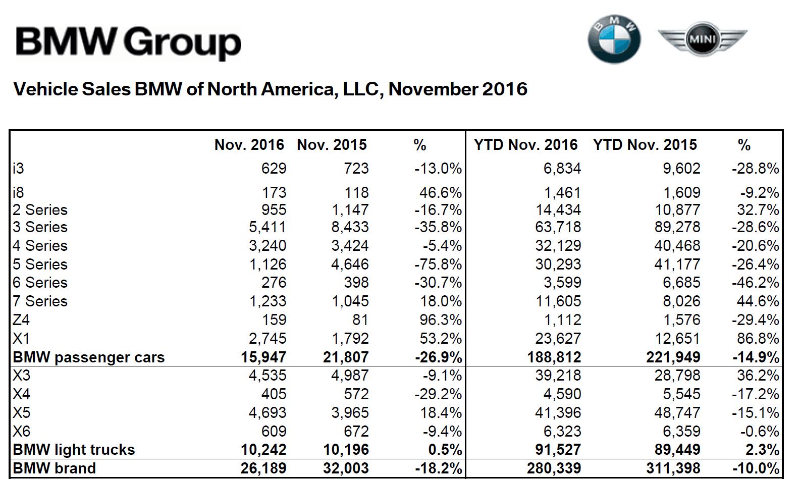 bmw_na_nov_2016_sales_numbers