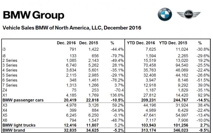 bmw_na_dec_2016_sales_numbers