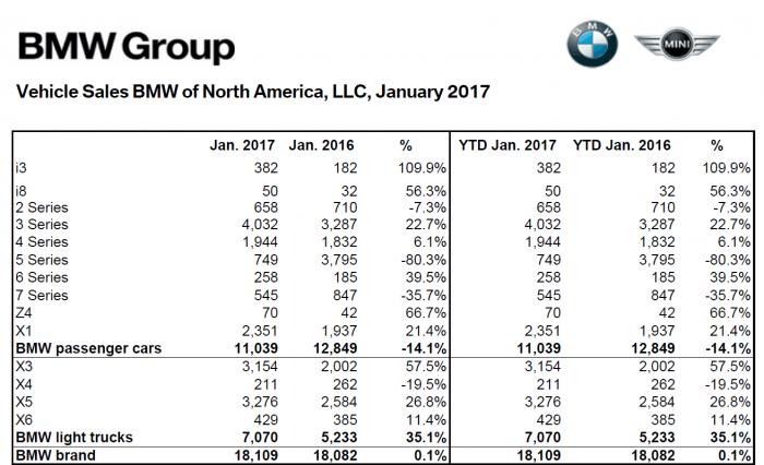 BMW_NA_Jan_2017_Sales_Numbers