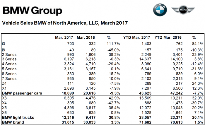 BMW_NA_2017__Mar_Sales_Numbers