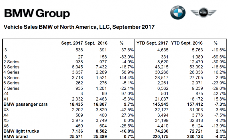 September BMW US sales up 0 7% amid US Light Vehicle Surge