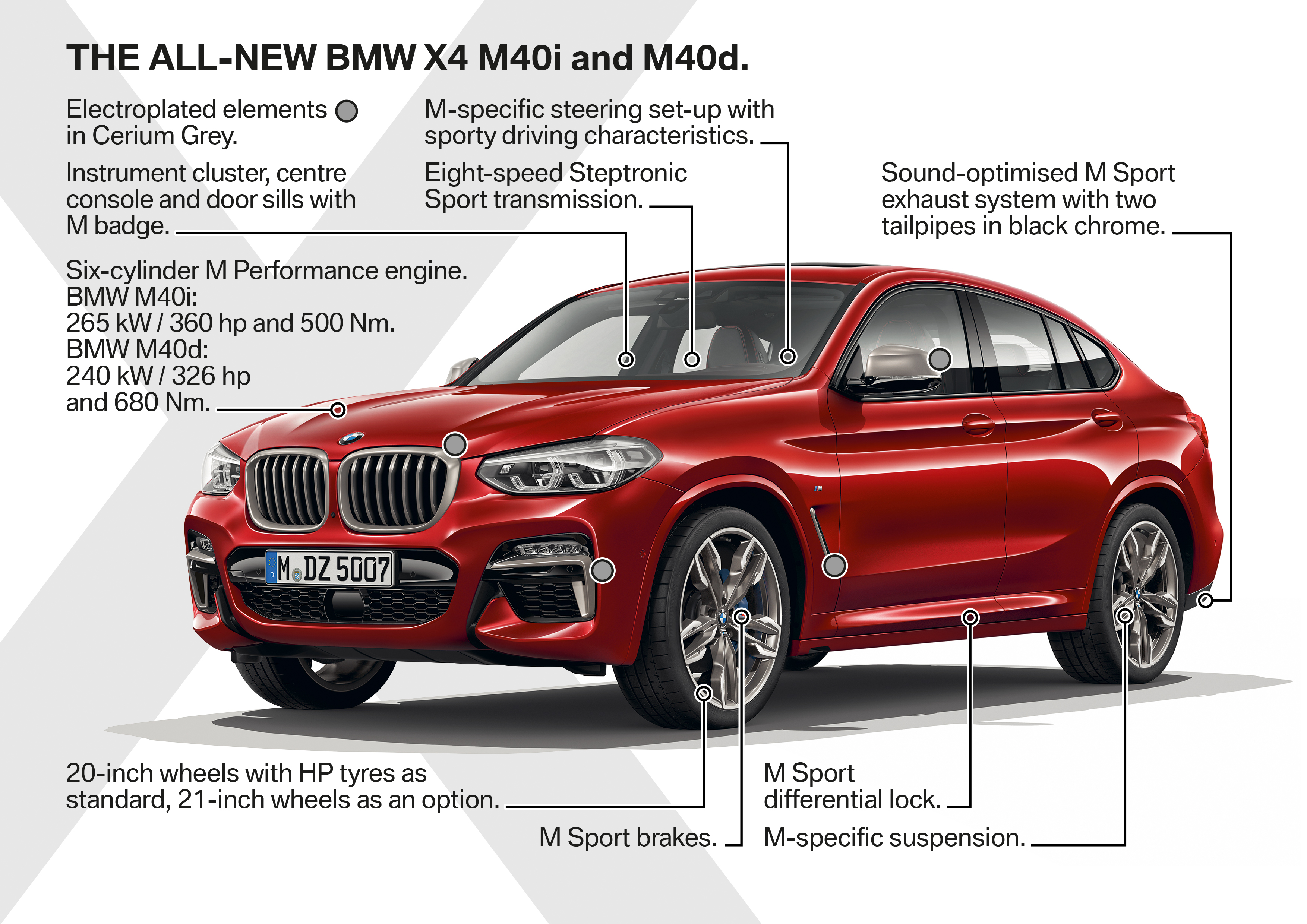 2019 BMW X4 Whats New