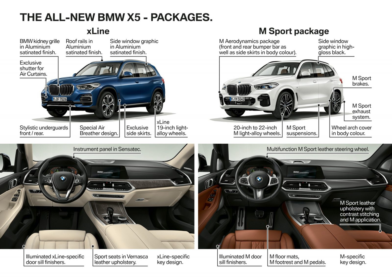 2018 BMW X5 vs the All-New BMW X5