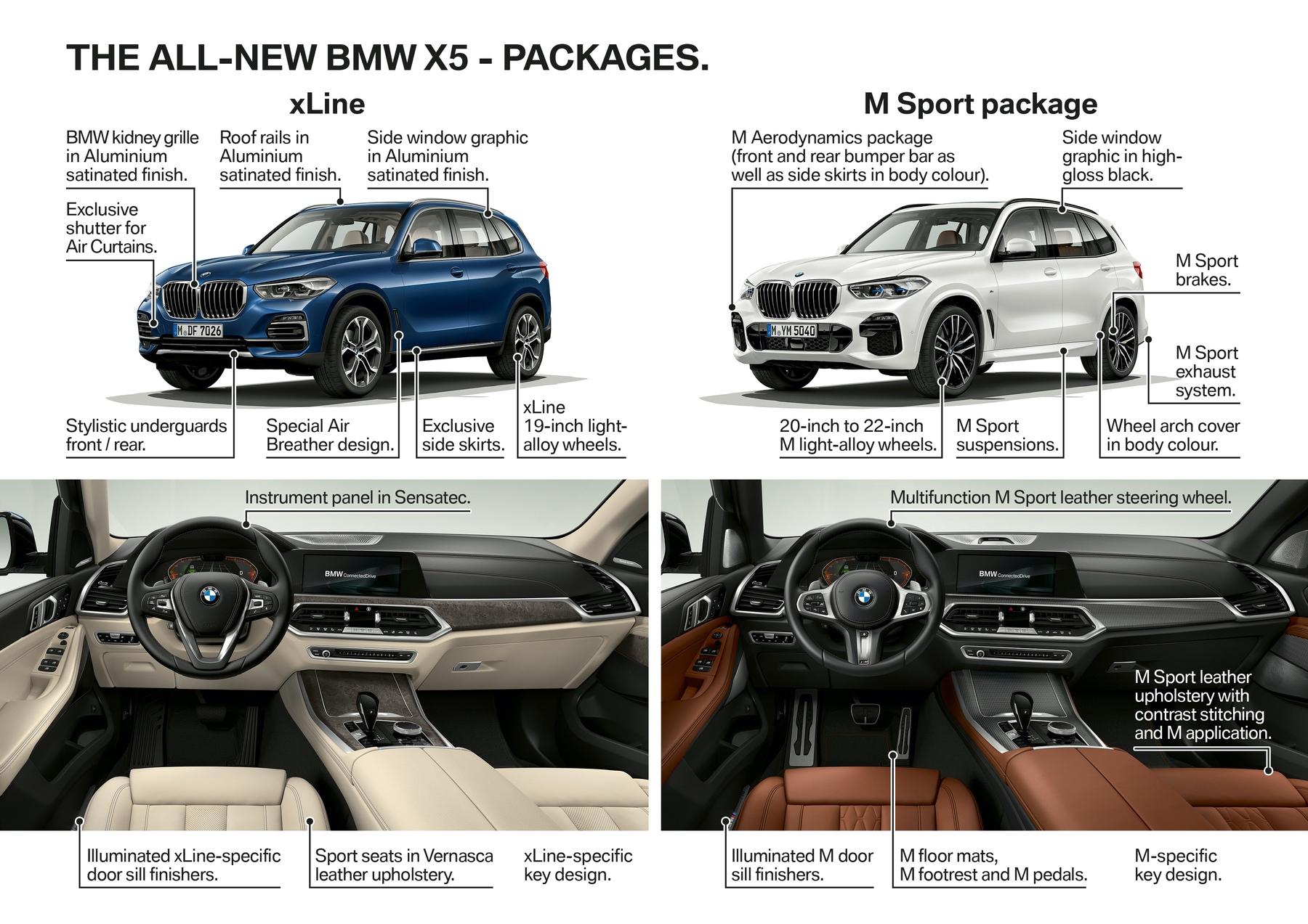 Comparison All New 2019 Bmw X5 Vs The Old X5s Bimmerfile