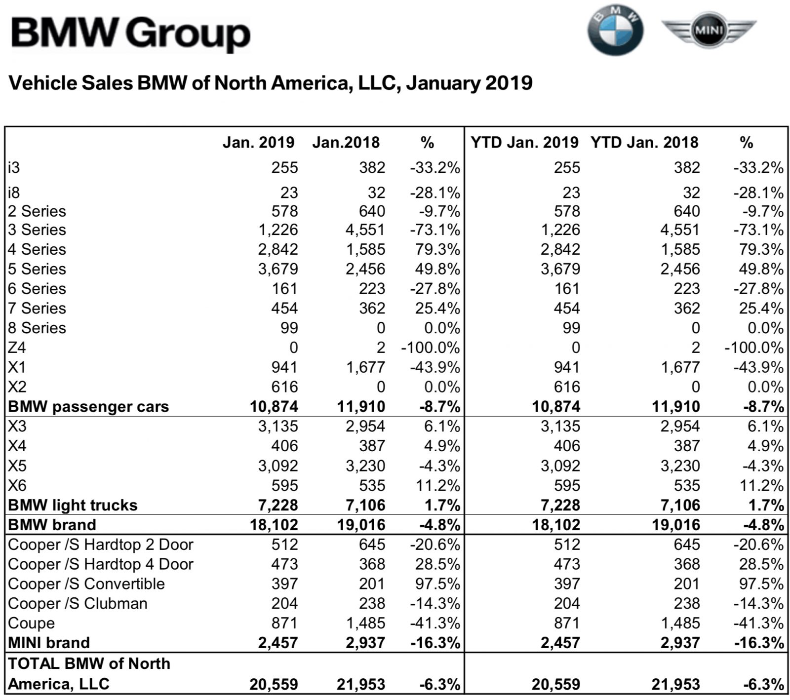 BMW USA Sales