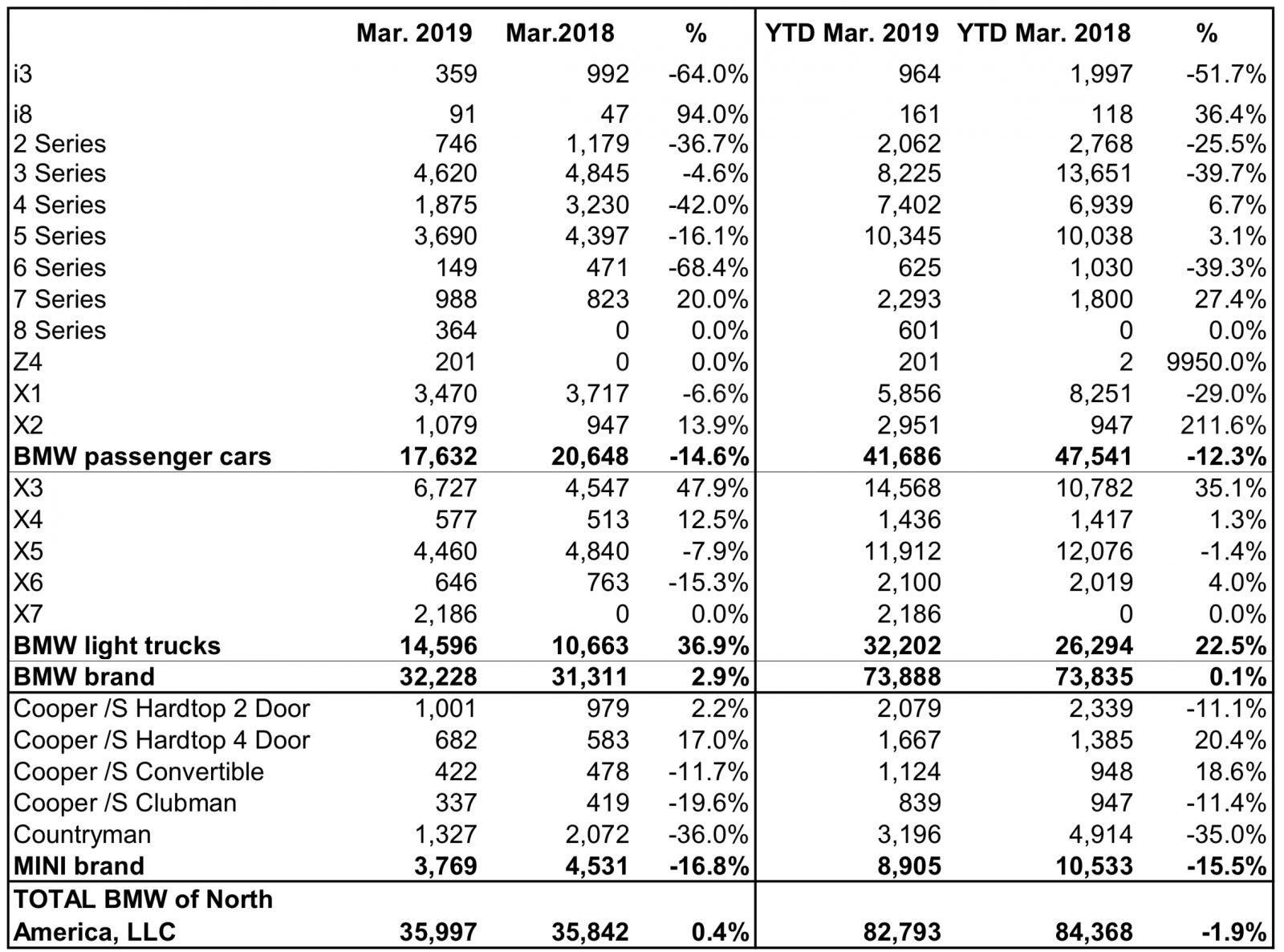 BMW NA Sales